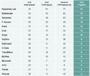 top3_metric_2013
