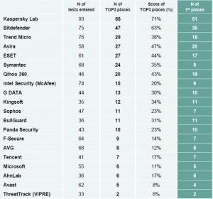 top3_metric_2014